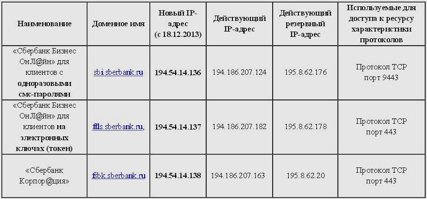 Новые IP адреса